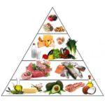 Tabel calorii: legume, carne, fructe, lactate, cereale și pâine